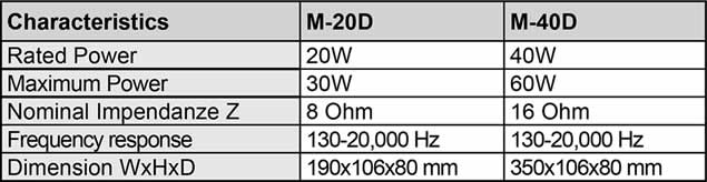 m20-tabela